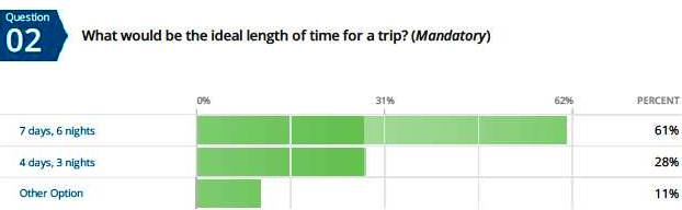 Length of Tour
